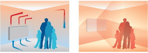 benefits of infrared heating