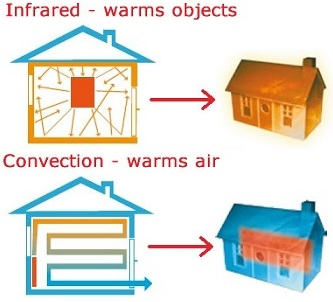 what is infrared heat
